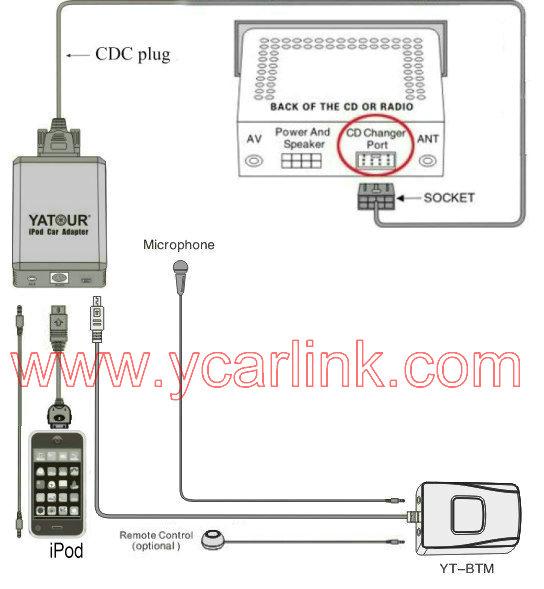Yatour Ipod Car Adapter Yt-m05  Iphone