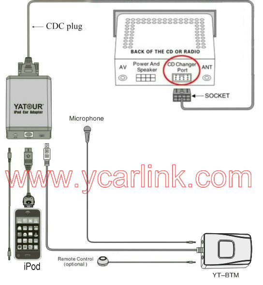 Yatour Ipod Car Adapter Yt M05 Bluetooth Ipad Iphone Integration Kit Mp3 Player