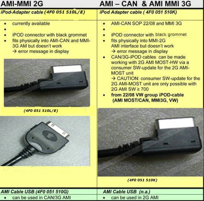 Audi AMI MMI cable for Audi music interface-4F0 051 510 L